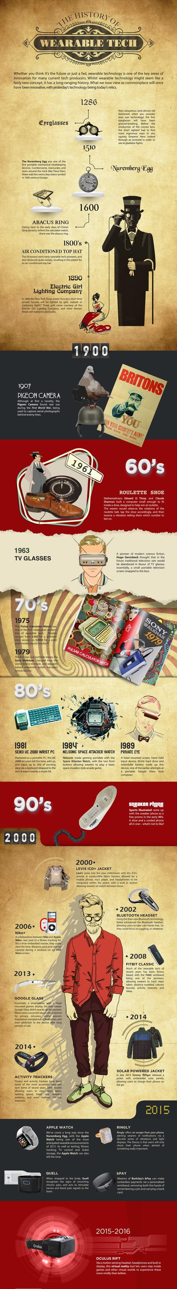 evolution of tech