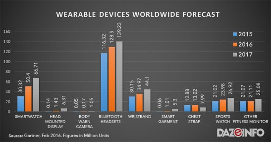 a graph of wearable devices worldwide